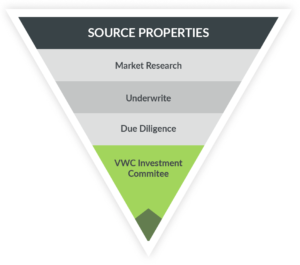 Source Properties graphic VisionWise Capital